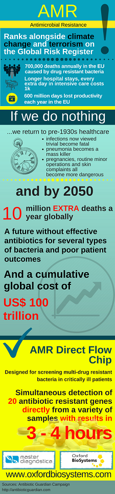 Antimicrobial Resistance (AMR) Infographic by Oxford Biosystems